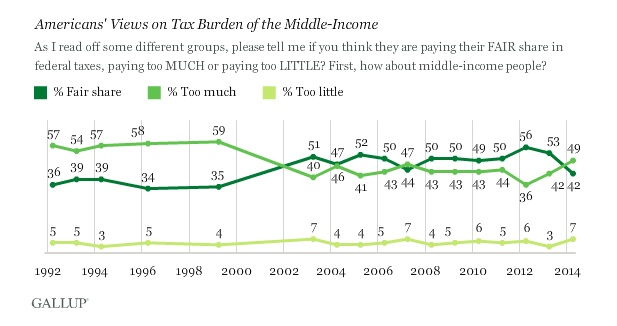Middle Income Tax