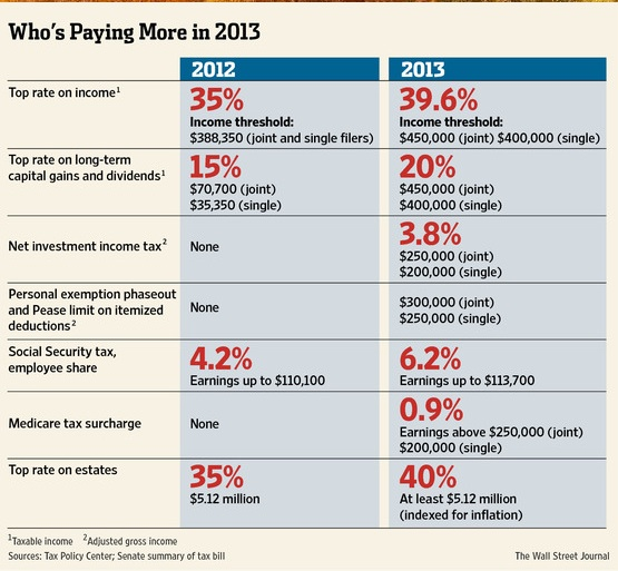 Tax Increases for 2013 Returns
