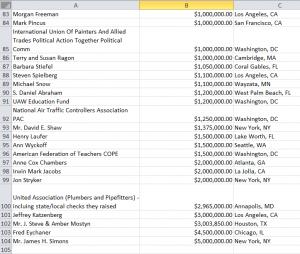 DNC donor spreadsheet