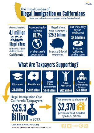 Los Angeles responds to Trump by spending other people's money for legal aid to illegals?