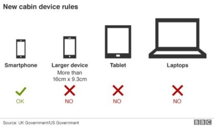 Homeland Security: No laptops on the plane?