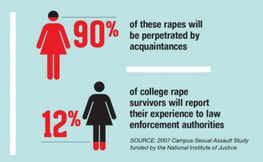 Campus Rape per the DOE is morning after blues?