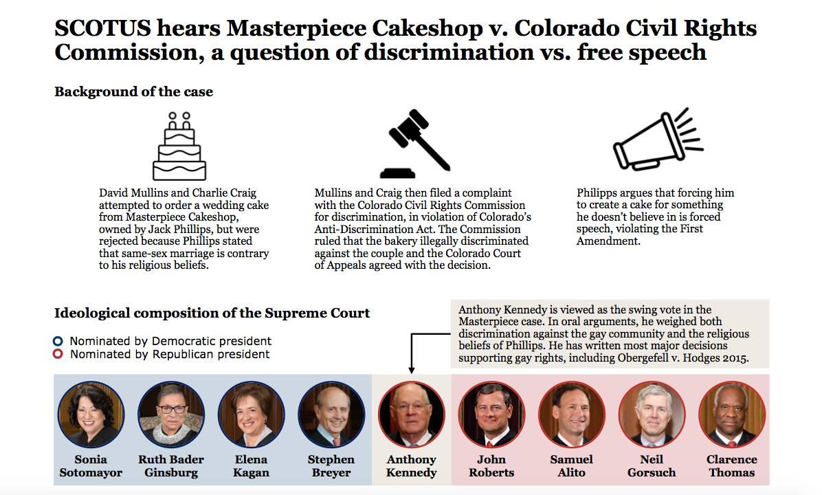Supreme Court Ruling Against Same