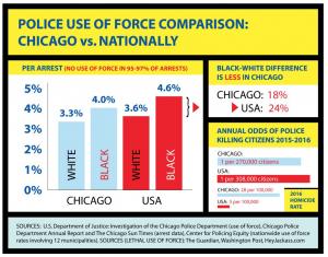 Chicago cops v. national