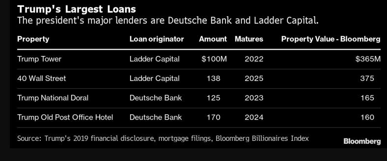Trump's debt resized